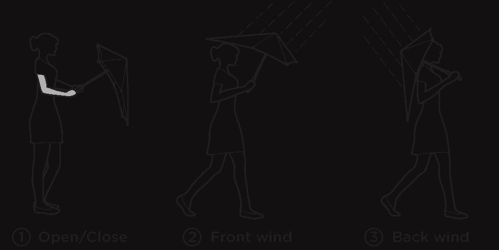 Senz-tips-hvordan holde paraplyen